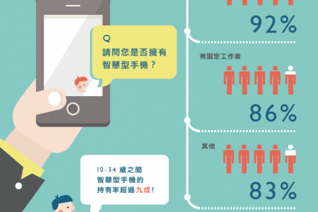 Smart Technology in the Pocket Infographic