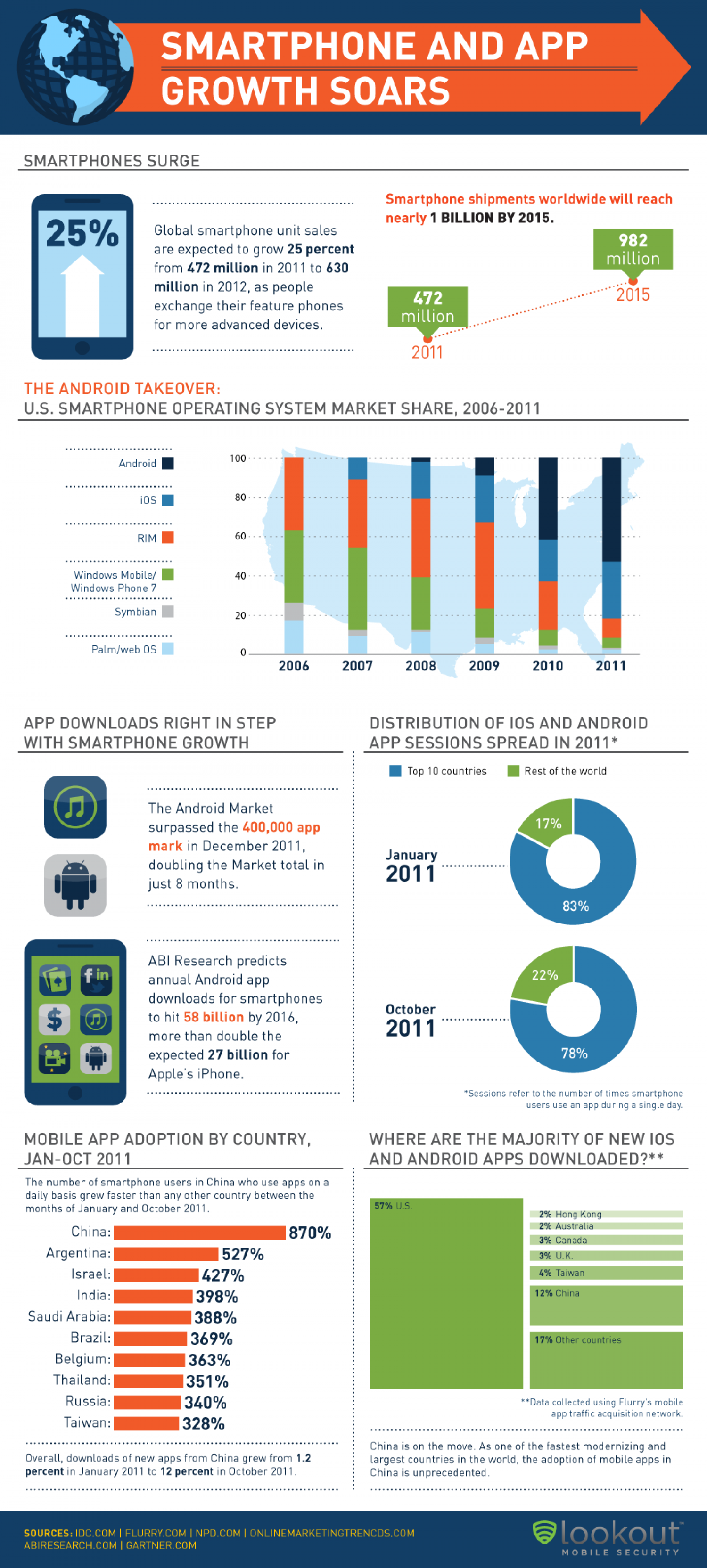 Smartphone and APP Growth Soars Infographic