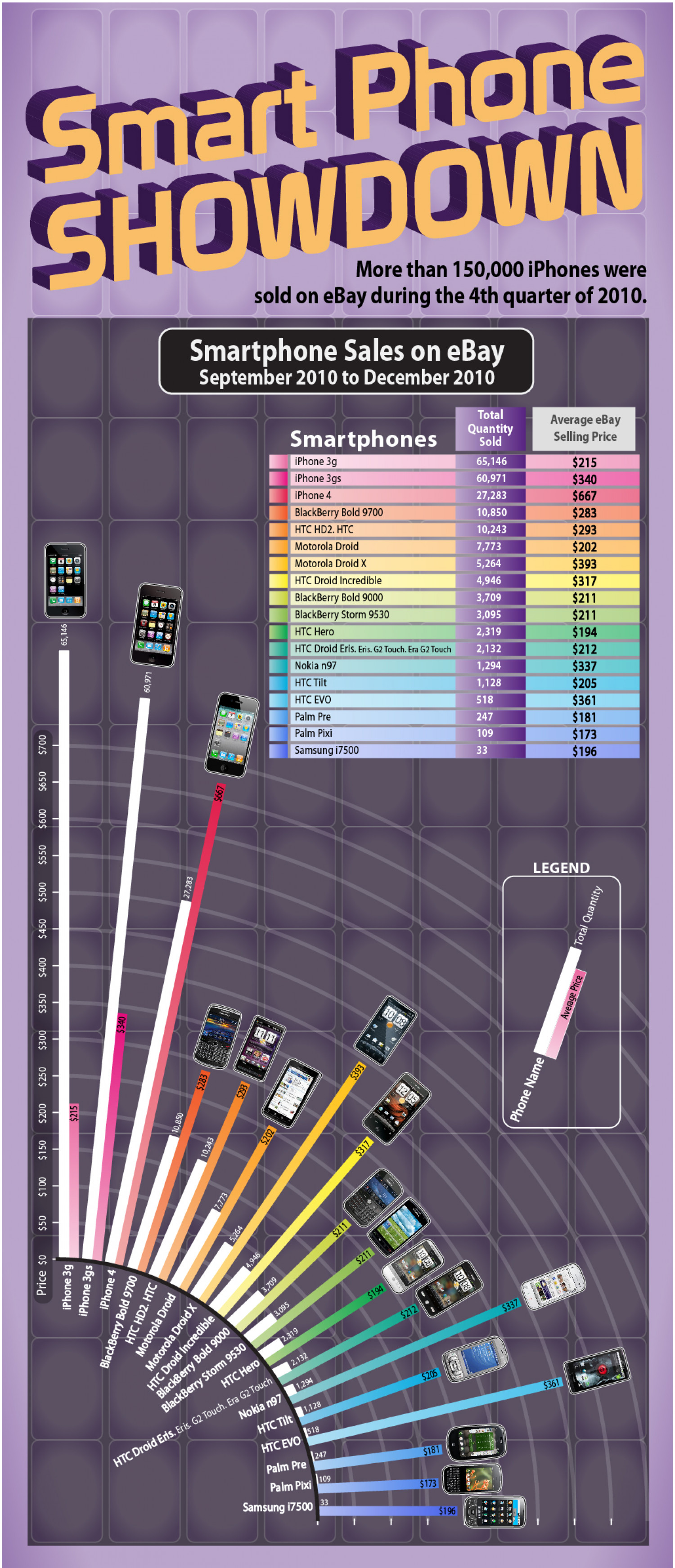Smartphone Breakdown on eBay Infographic