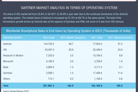 Smartphone Market Share Analysis Infographic