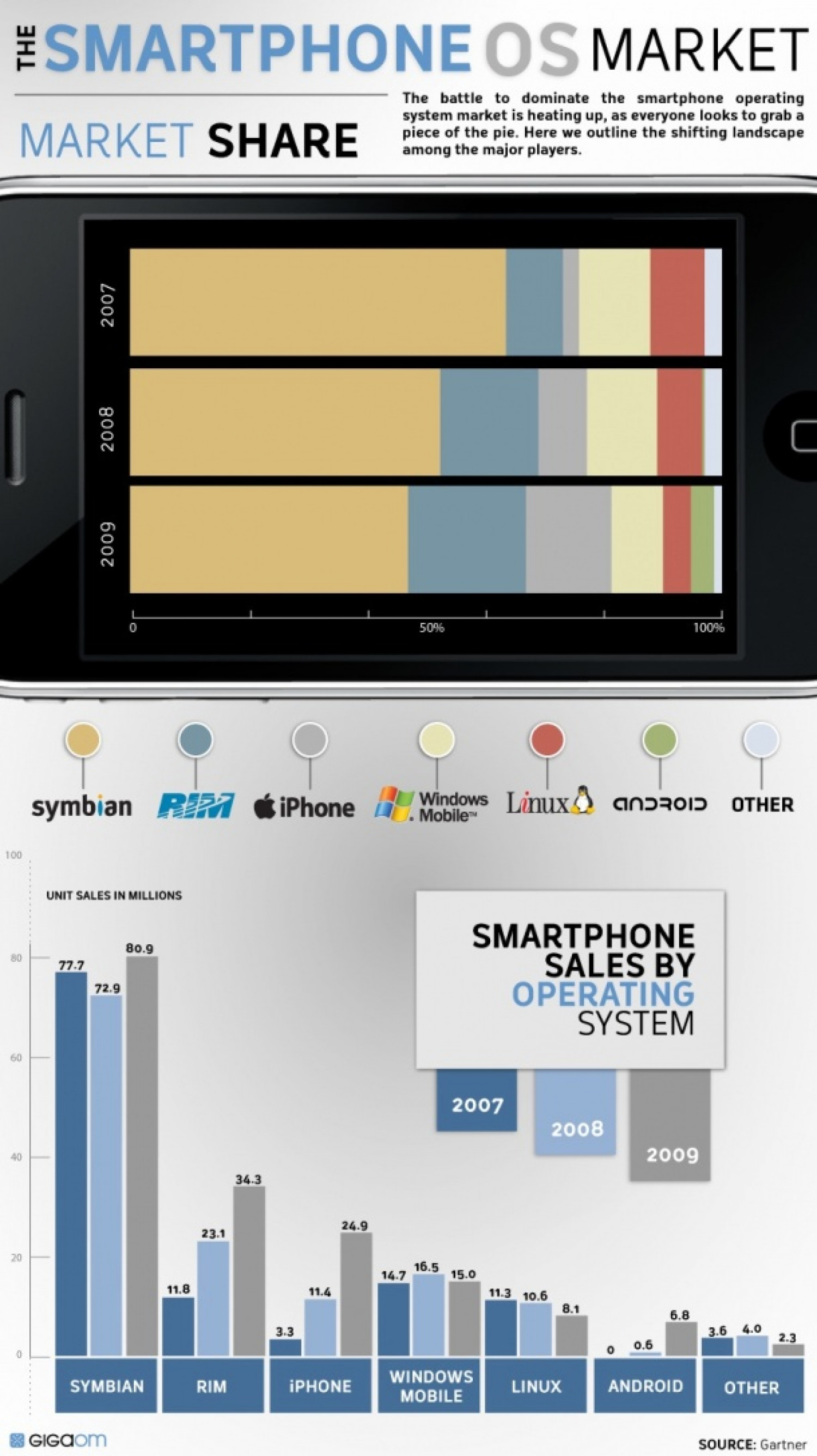 Smartphone OS Market  Infographic