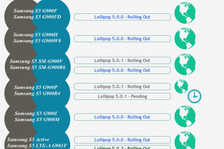 Smartphone Samsung: Update Android Lollipop Infographic