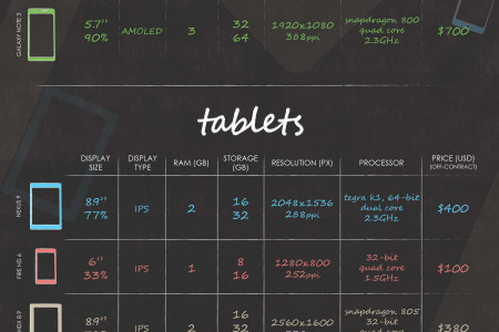 Smartphones & Tablets: A plethora of choices Infographic
