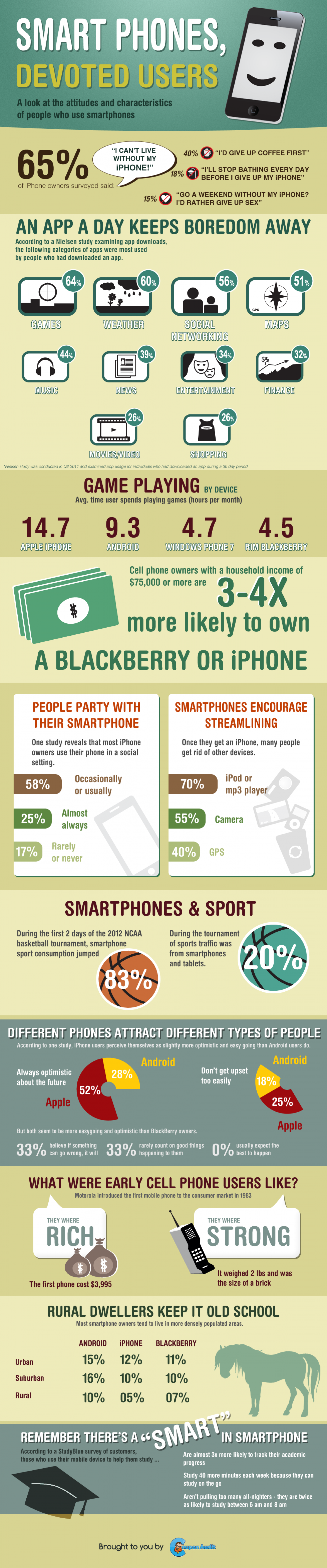 SmartPhones, Devoted Users [Infographic] Infographic