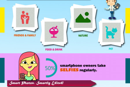 Smartphones with Smart Camera Infographic