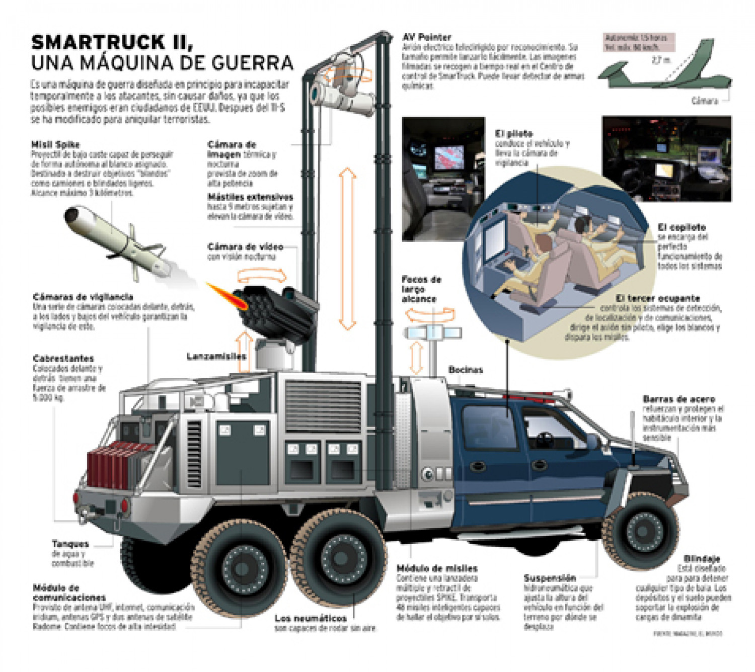 Smarttruc a war machine Infographic
