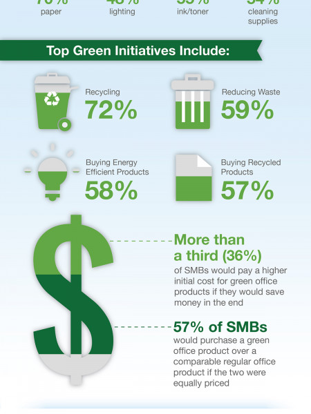 Office Depot Small Business Index: SMB Environmental Consciousness Infographic