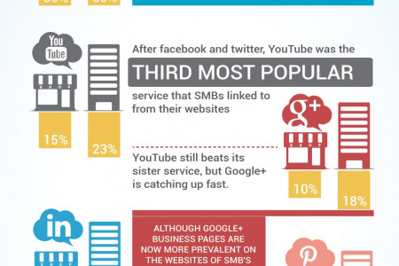 SMB Websites' Social Media Links Infographic