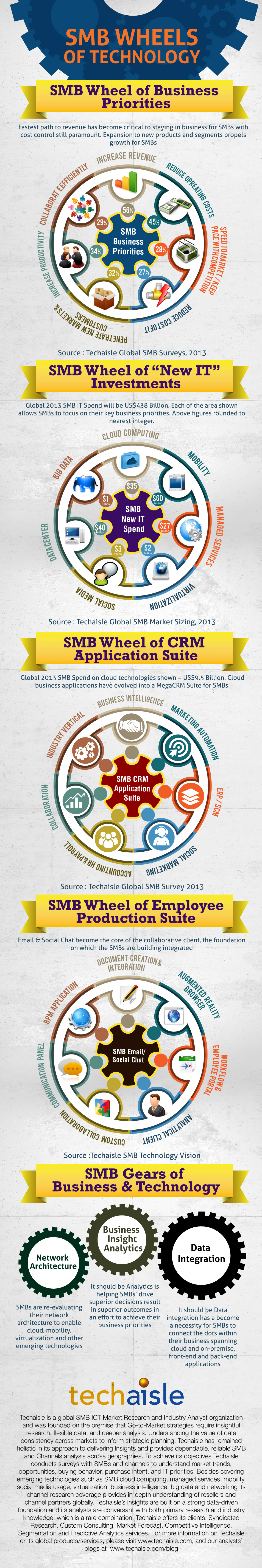 SMB Wheels of Technology Infographic