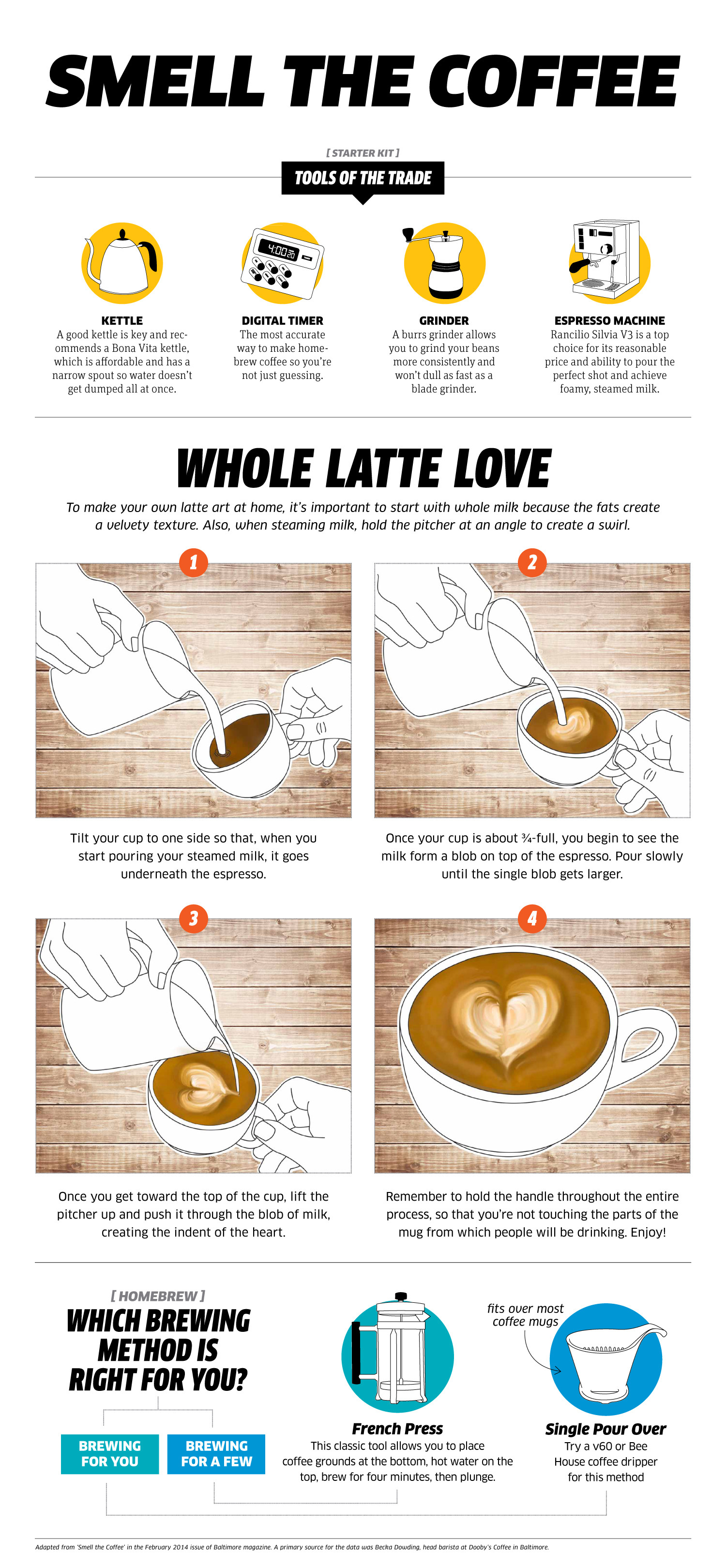 Smell the Coffee Infographic