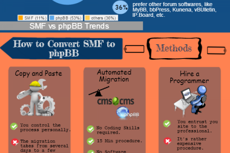 SMF to phpBB Conversion: Automated Speed Infographic