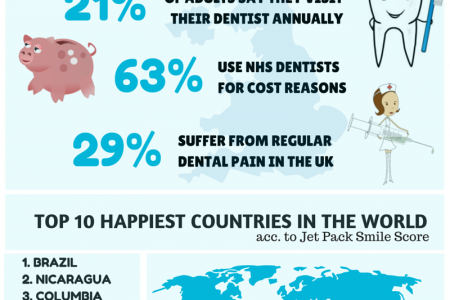 Smiles In The UK & Around The World Infographic