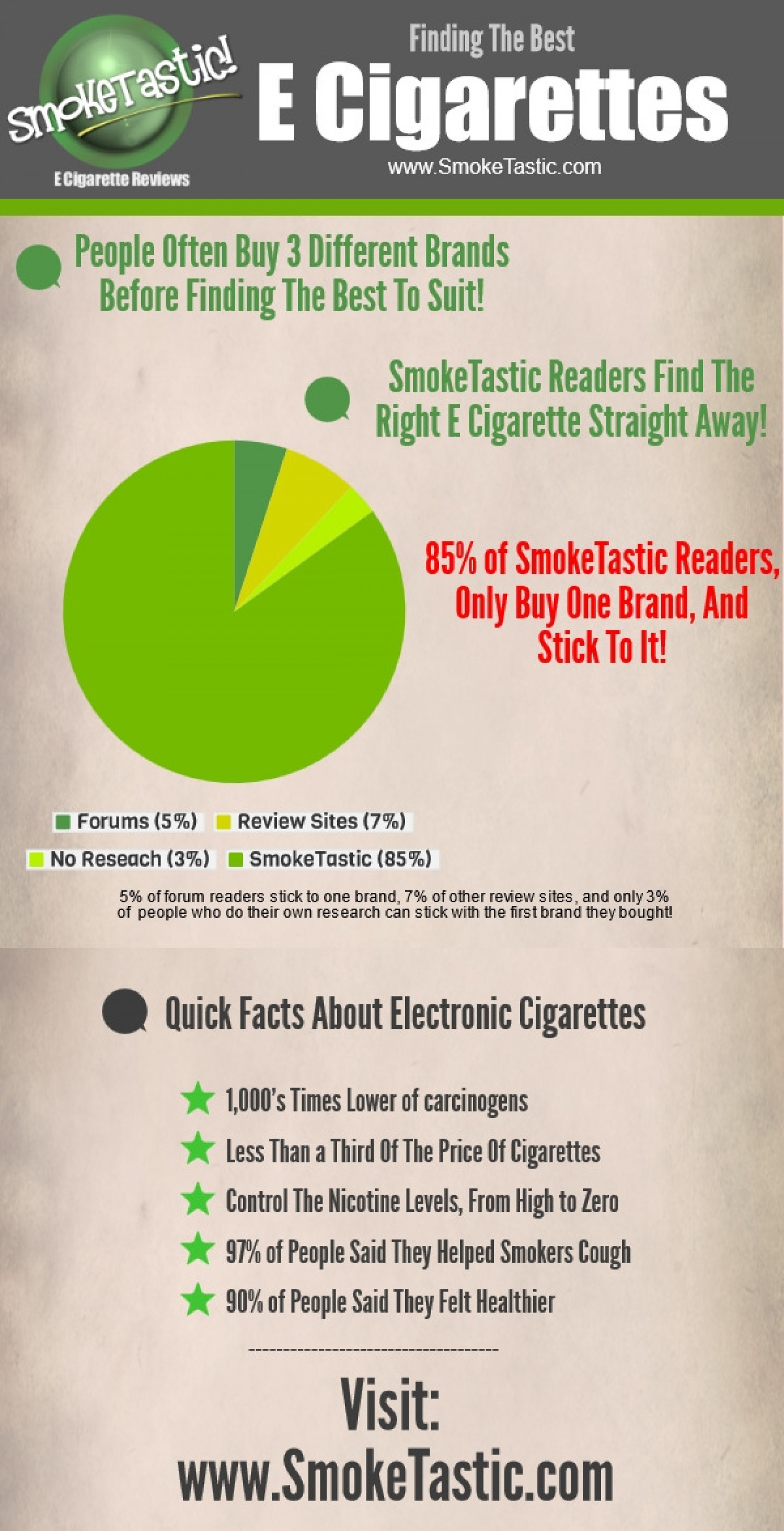 SmokeTastic Electronic Cigarette Review Infographic