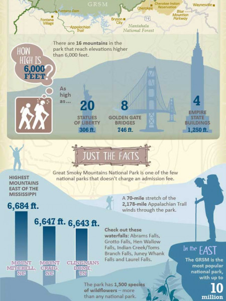Smoky Mountains  Infographic