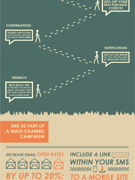 SMS is Integral to Multi-Channel Marketing Infographic