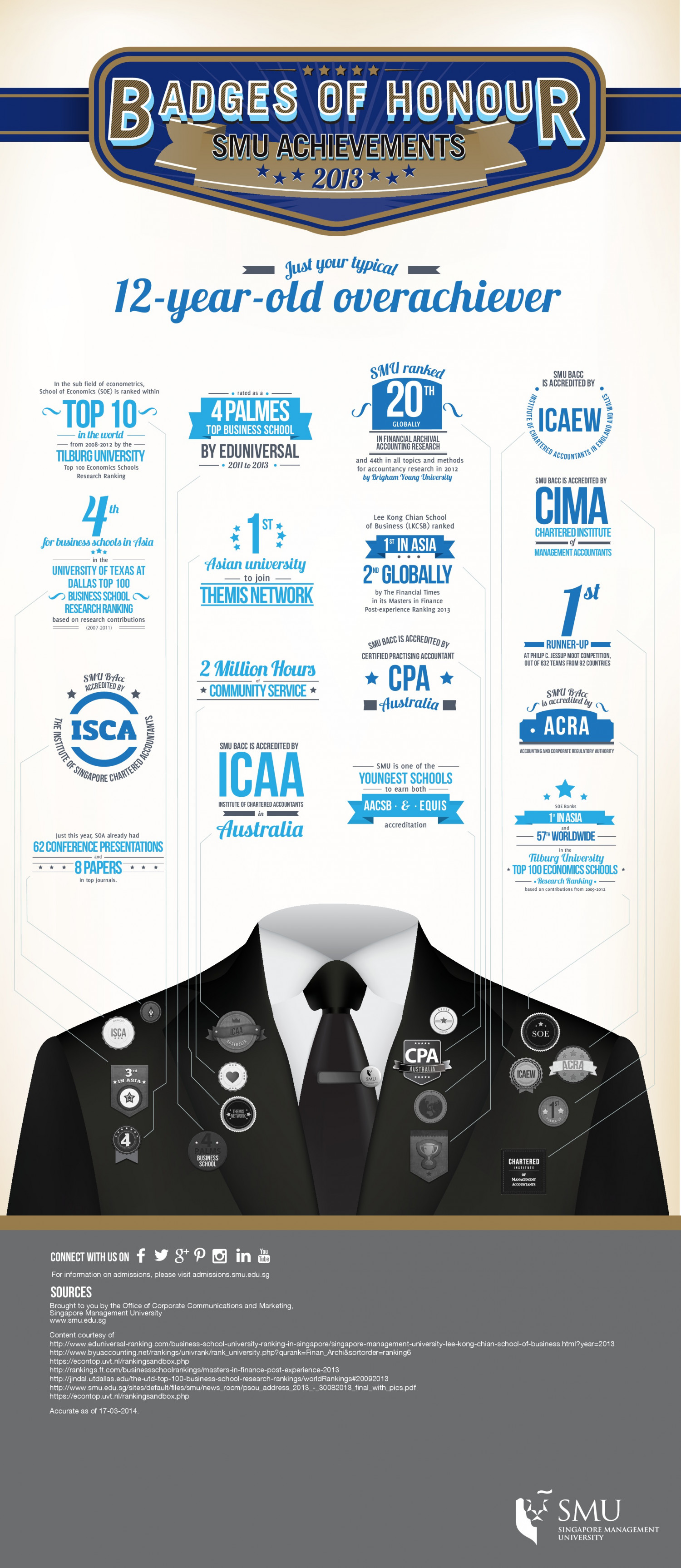 Badges Of Honour: SMU Achievements 2013 Infographic