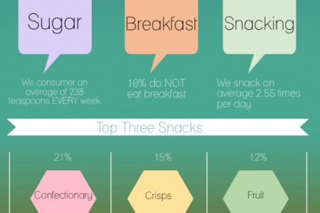Snacking Infographic Infographic