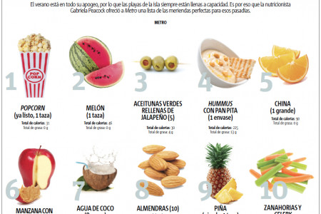 Snacks saludables para la playa Infographic