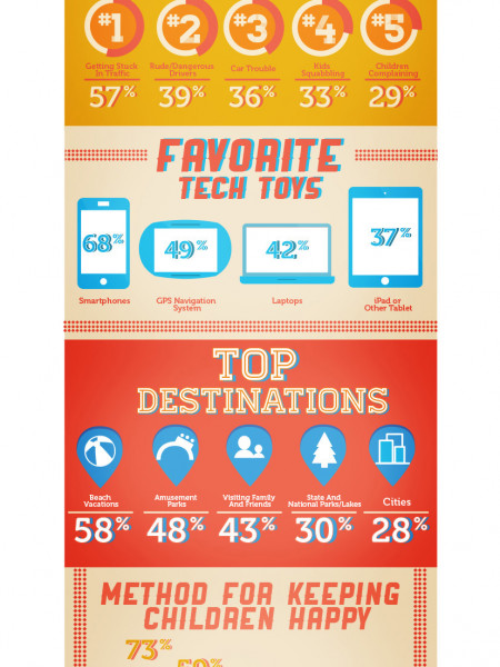 Snapshot of Summer Family Travel Infographic