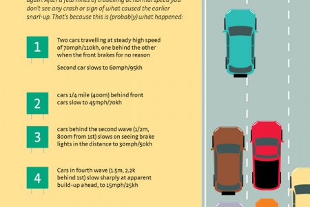 Snarling Up Traffic Infographic
