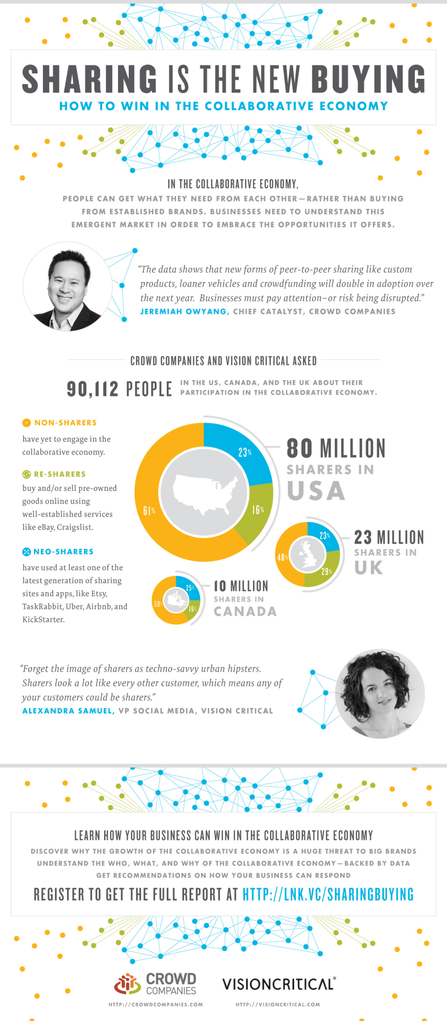 Sharing Is The New Buying How To Win In The Collaborative Economy Infographic