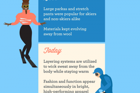 Snow Style: Skiing Clothes and Equipment Infographic