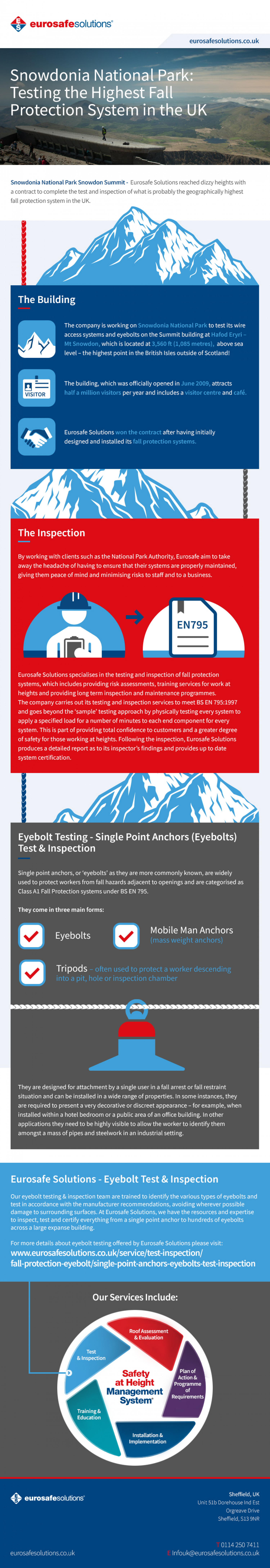 Snowdonia National Park: Testing the Highest Fall Protection System in the UK Infographic
