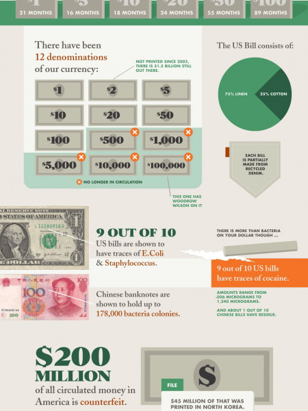 So Fresh and So Green  Infographic