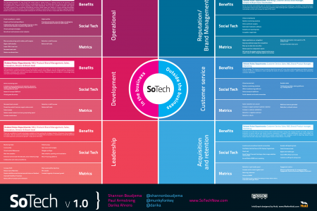So Tech in the Business/Outside the Business Infographic