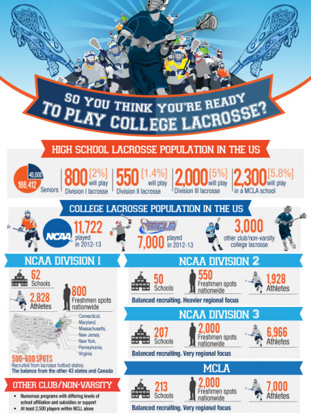So you think you're ready to play College Lacrosse? Infographic