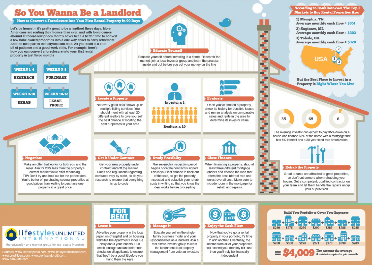 How Real Estate Investing Works Infographic