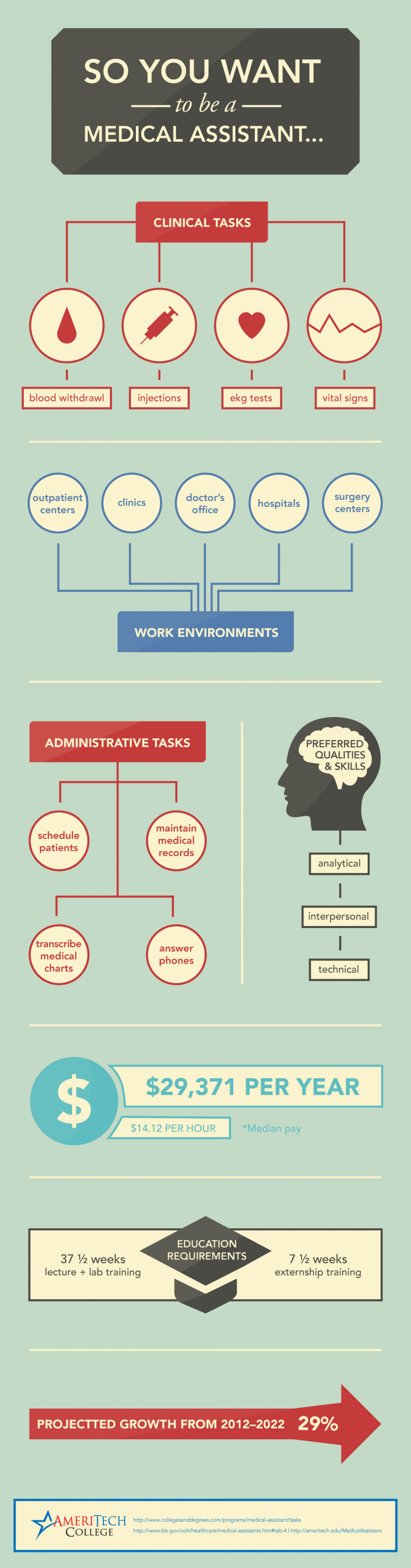 So You Want To Be A Medical Assistant? Infographic