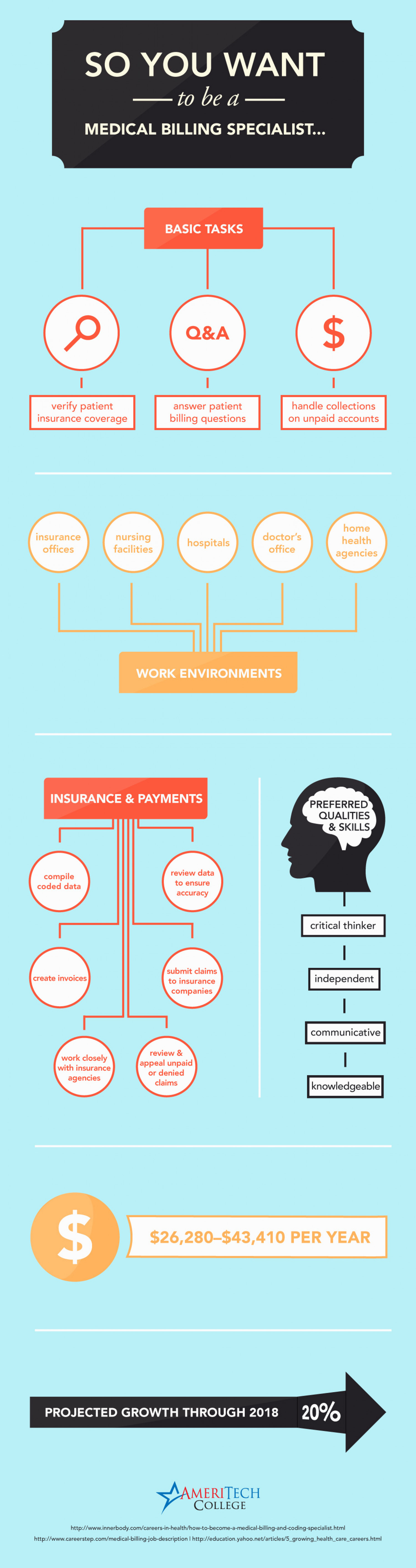 So You Want to be a Medical Billing Specialist... Infographic