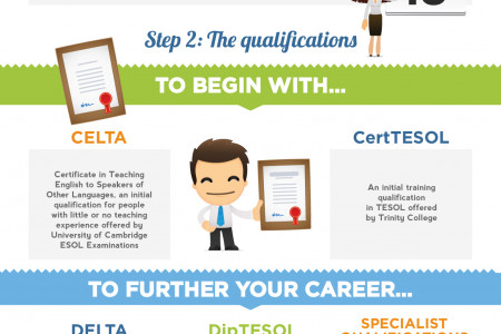 So you want to be an English language teacher? Infographic