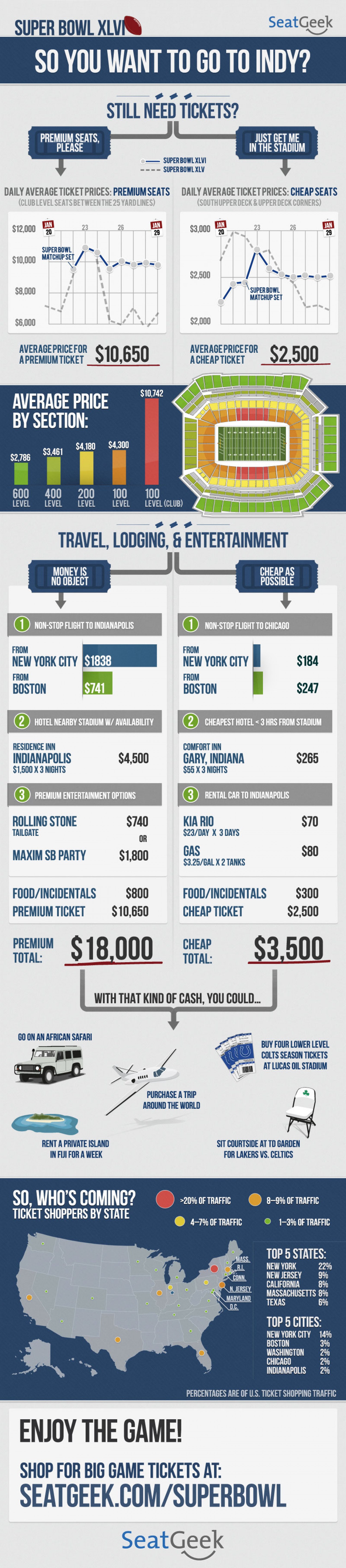 So You Want To Go To The Super Bowl... Infographic
