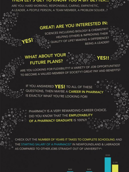 So You're Ready to Choose Your Path in Life? Infographic