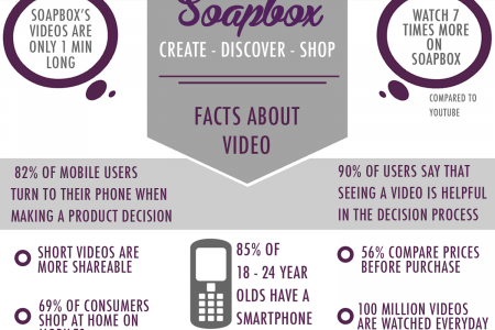 Soapbox - Why Short Videos Are In!  Infographic