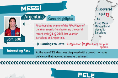 Soccer Superstars Infographic