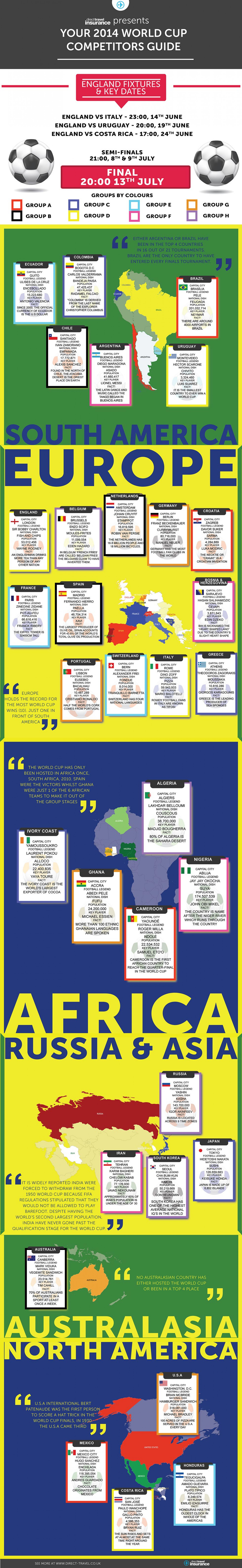 Your 2014 World Cup Competitors Guide Infographic