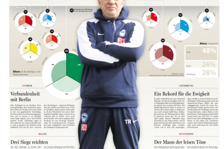 Soccer-Coach-Legend in Germany Infographic