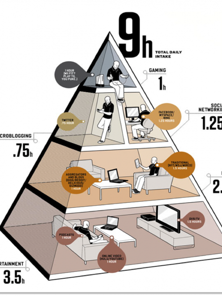 pyramid Infographics | Visual.ly