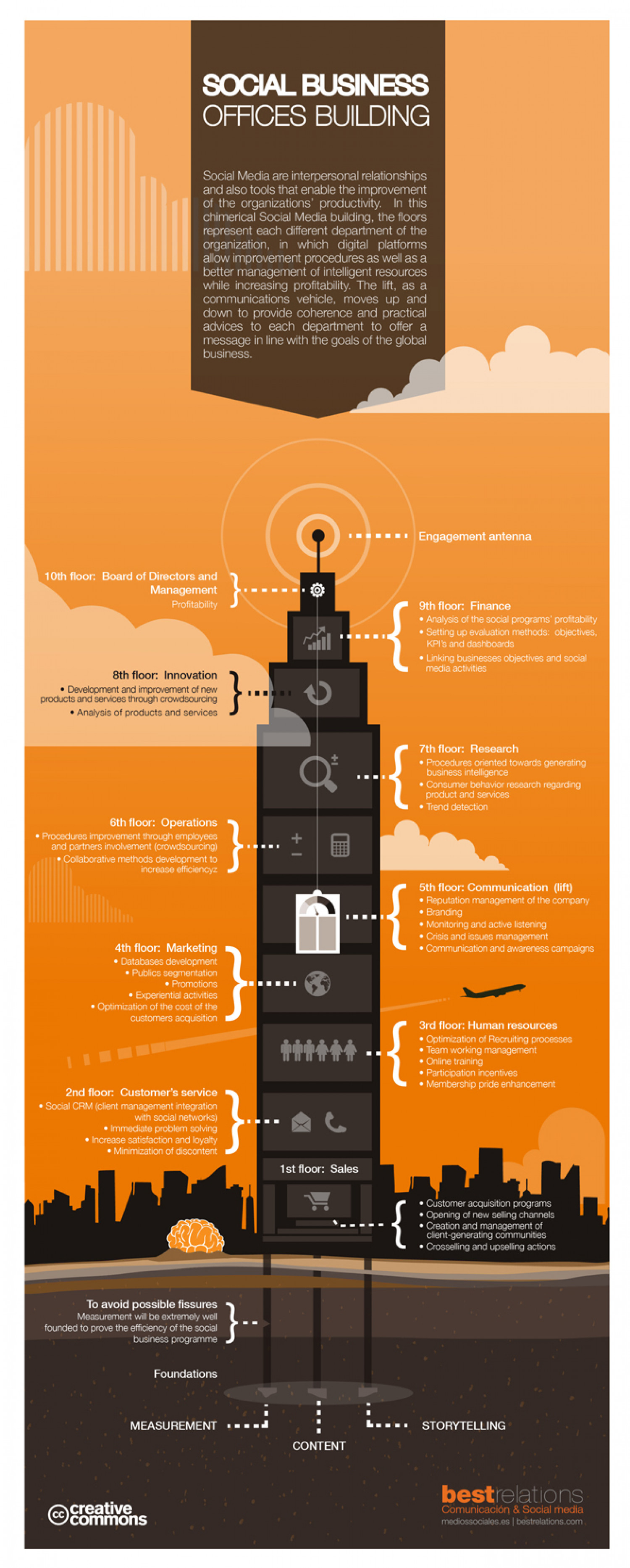 Social Business offices Building Infographic