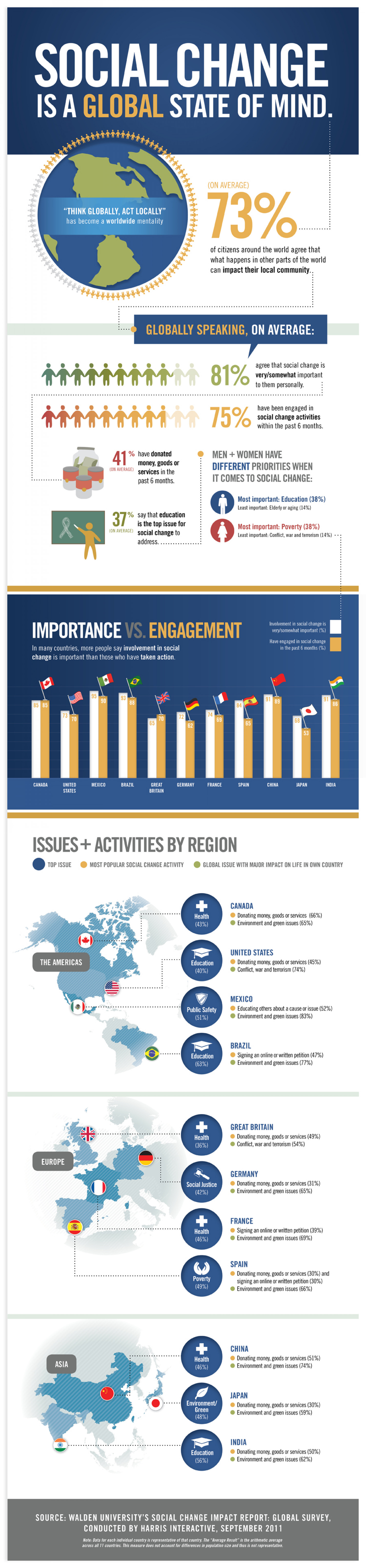 Social Change is a Global Phenomenon Infographic