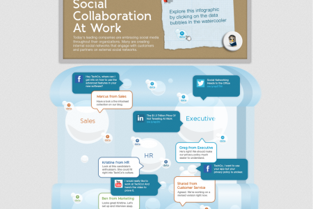 Social Collaboration at Work Infographic