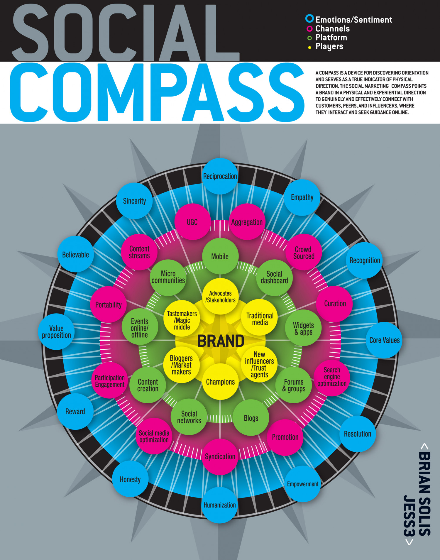 Social Compass  Infographic