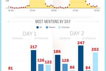Social Conversation from Doctors 2.0 and You  Infographic