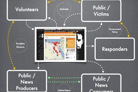 Social Currency: Flow and Feedback Loops Infographic