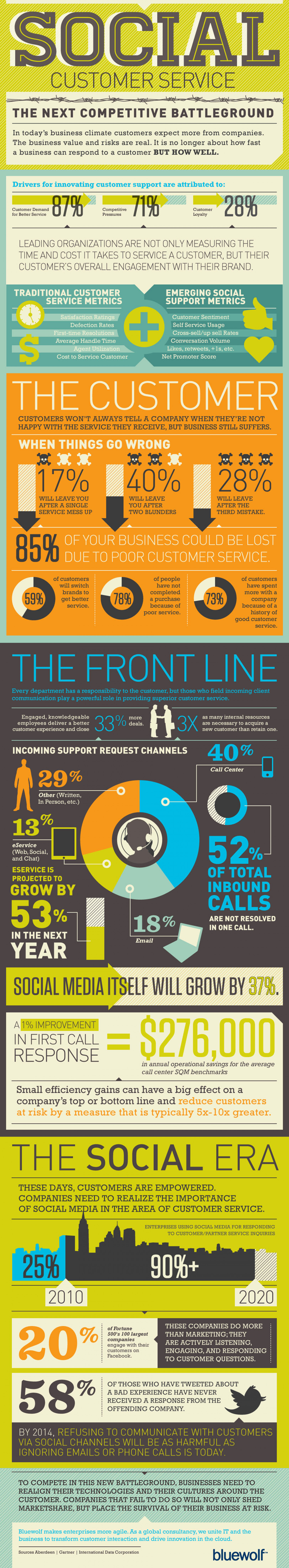 Social Customer Service Infographic
