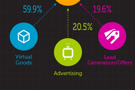Social Gaming Industry – Statistics & Trends Infographic