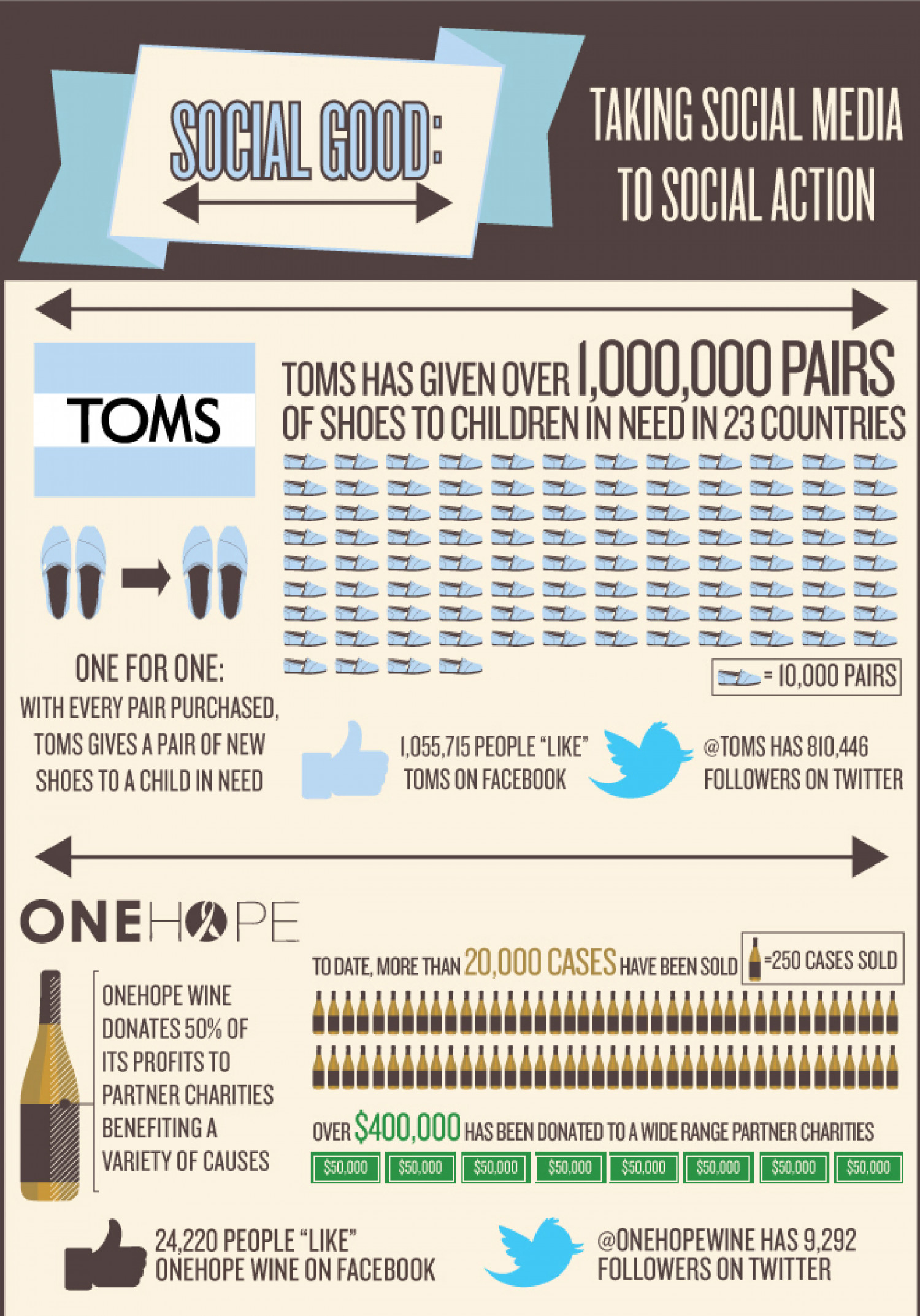 Social Good: Taking Social Media To Social Action Infographic